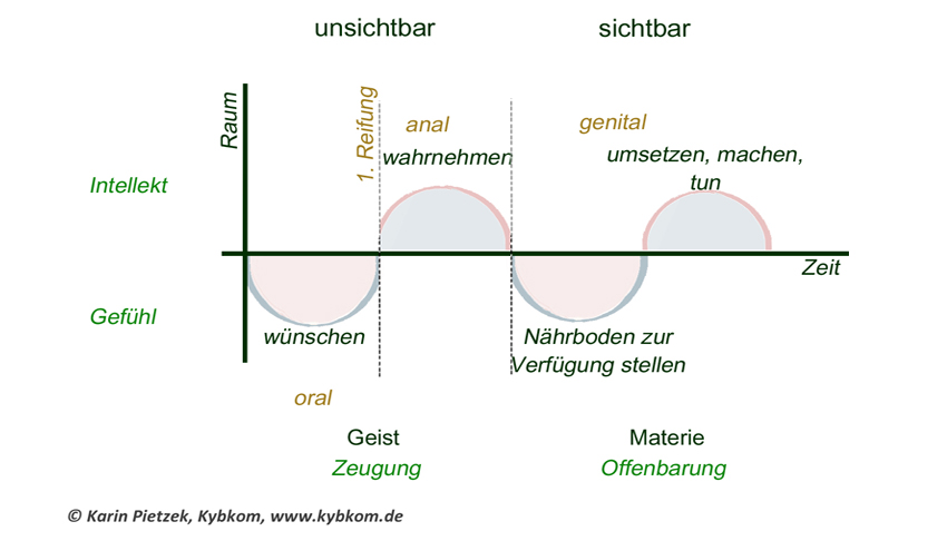 Kybalion: Das Prinzip Des Geschlechts In Der Psychologie, Tiefenpsychologie, Hypnose.